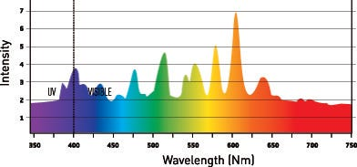 metal halide 4k wave chart
