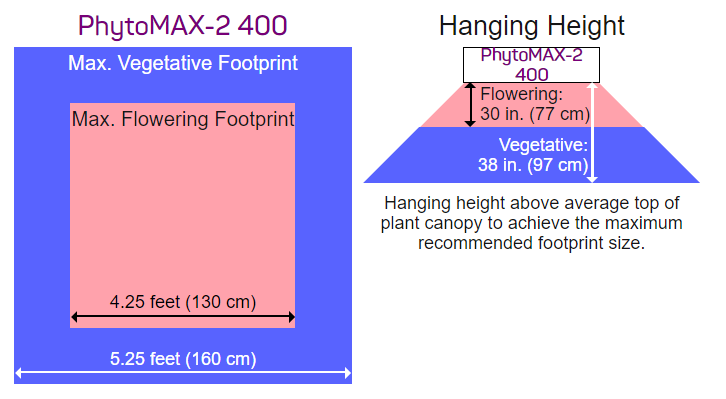 PhytoMAX-2 400W footprint and canopy penetration illustrations
