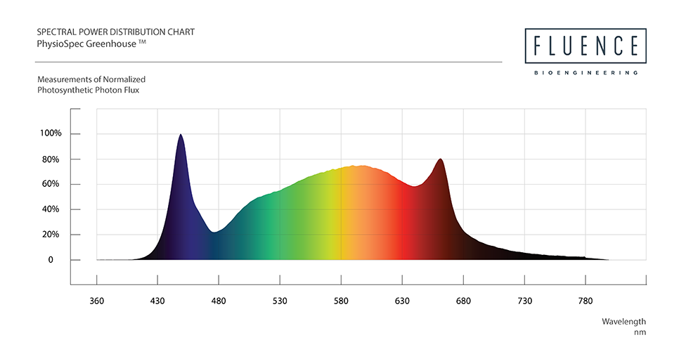 PhysioSpec Greenhouse Spectral Chart