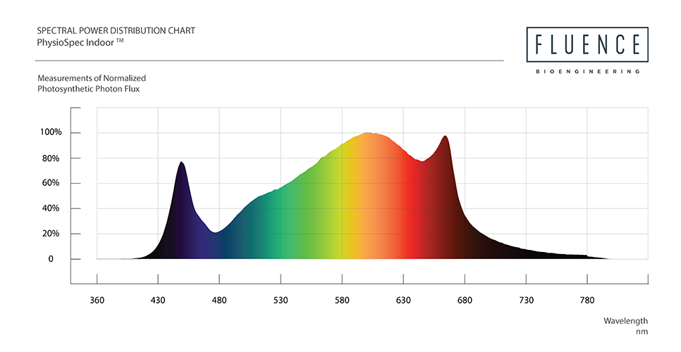 PhysioSpec Indoor Spectral Chart