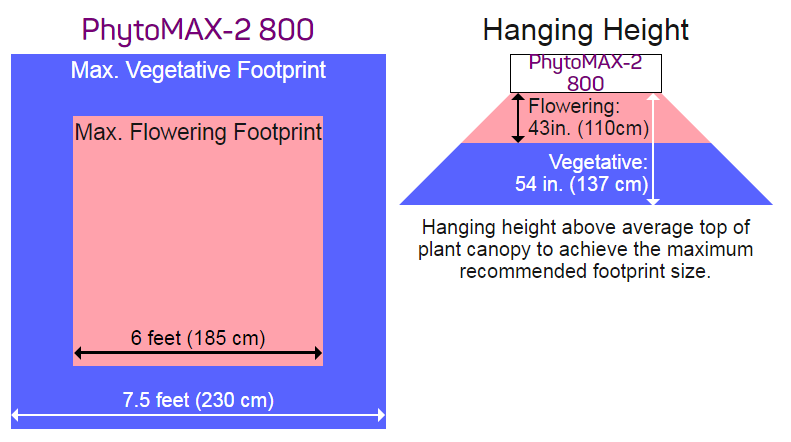 PhytoMAX-2 800W footprint and canopy penetration illustrations
