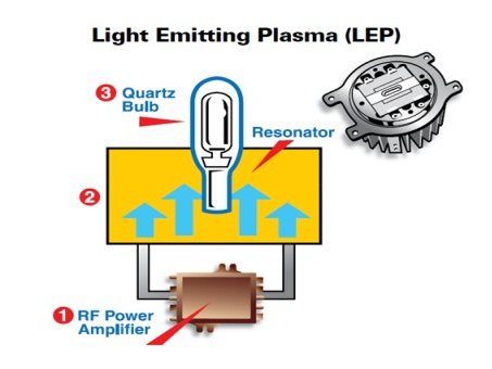 plasma diagram