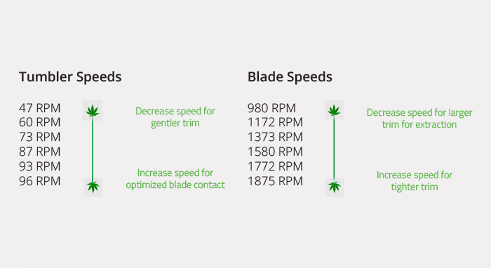 T4 Trimmer Speed Chart